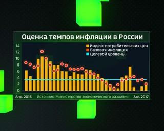 ЦБ: инфляционные ожидания россиян в ноябре снизились