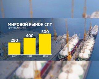 РФ увеличит поставки СПГ в Южную Корею в 3,5 раза